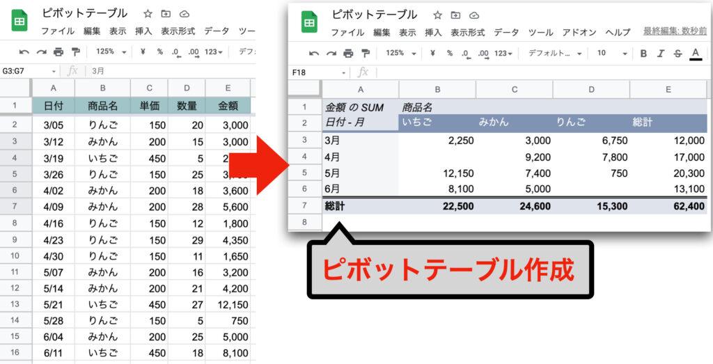 spreadsheet-pivot-table01